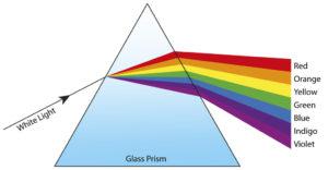 Laser Light Spectrum